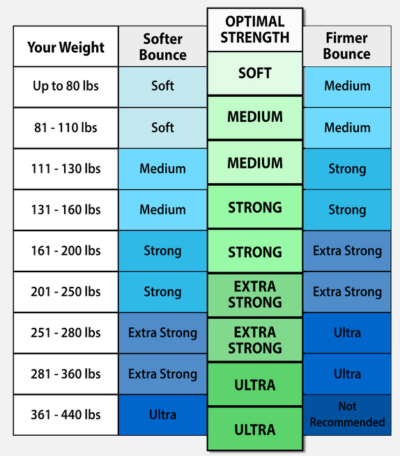 CHOOSING YOUR BUNGEE STRENGTH